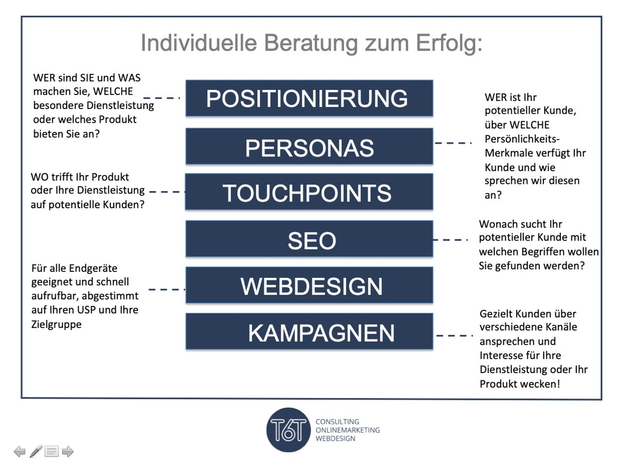 Grafik zum Beratungsablauf mit relevanten Stufen