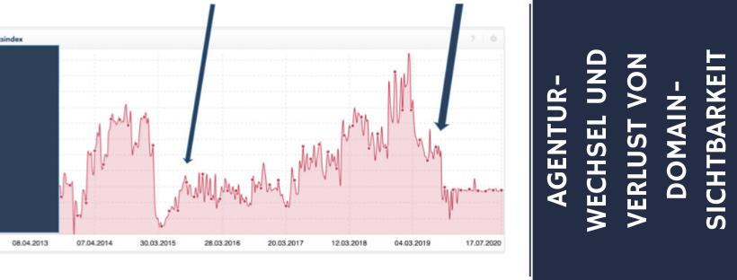Agenturwechsel und Verlust von Domain-Sichtbarkeit Info-Bild-Header